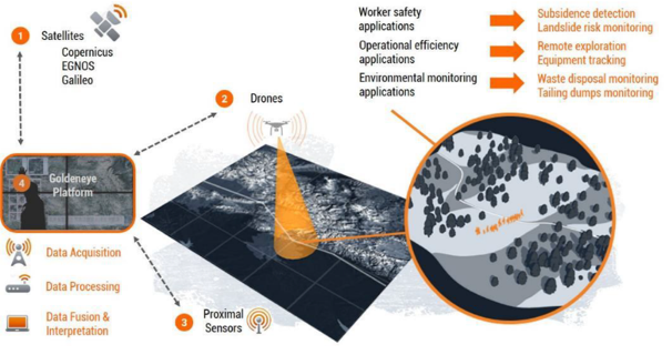 Goldeneye platform for comprehensive monitoring of mining sites